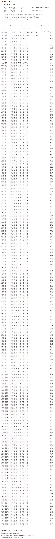 Phase Data