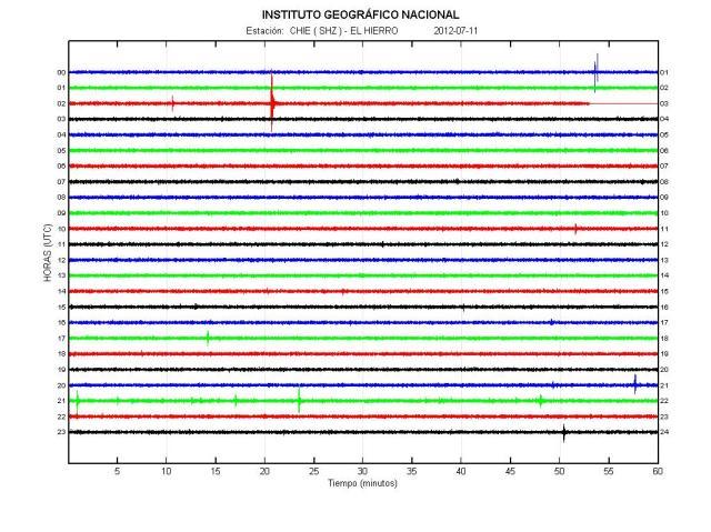 El Hierro seismogram 11 July 2012