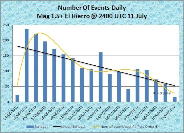 el hierro swarm magnitudes daily count