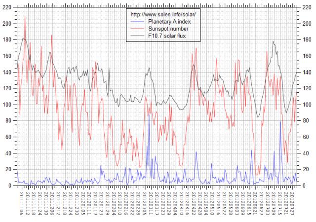 b000bldc_solen-chart