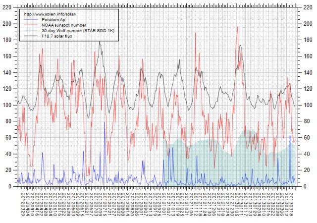 b000frv8_solen-chart