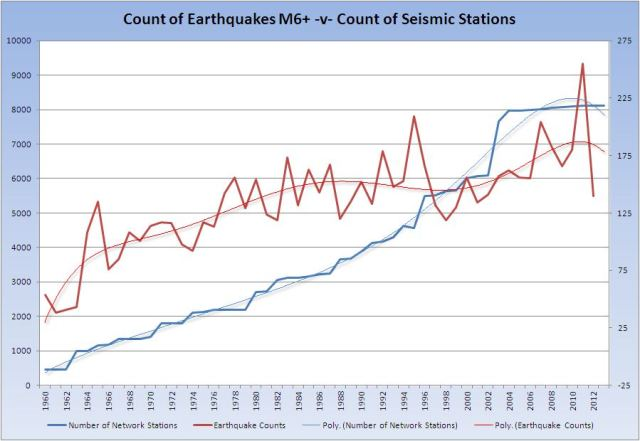 quakes-v-stations