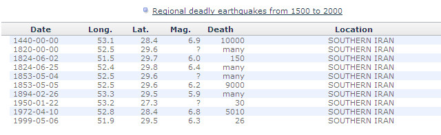 311828-regional-deadly-earthquakes