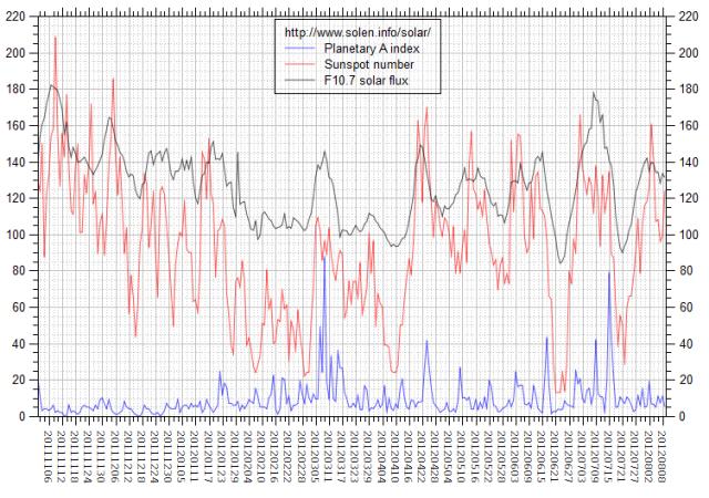 b000buag_solen-chart