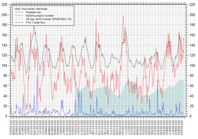 c000gtvs_solen-chart