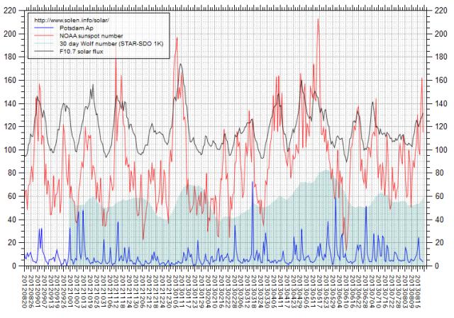 b000j83t_solen-chart