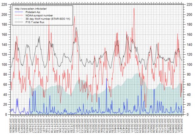 b000jcfu_solen-chart