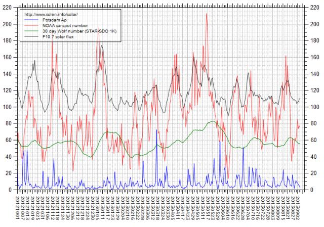 b000jgju_solen-chart