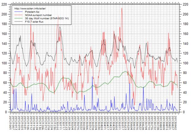b000jkmw_solen-chart